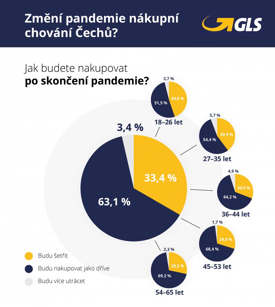 Průzkum GLS - Češi se vrátí ke svým nákupním zvyklostem, třetina však bude více šetřit